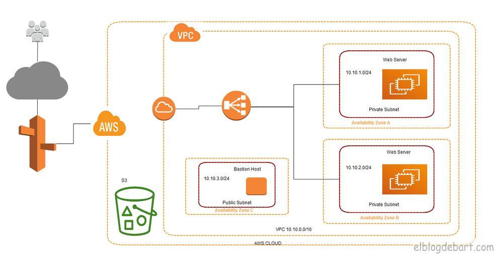 Arquitectura del proyecto AWS