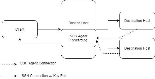 ssh agent forwarding